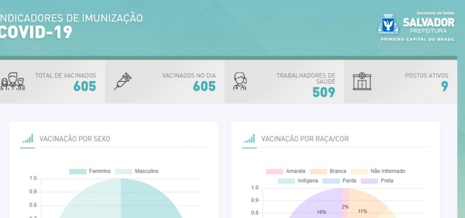 Vacinômetro: prefeitura lança plataforma para acompanhar imunização contra Covid-19 em Salvador; veja