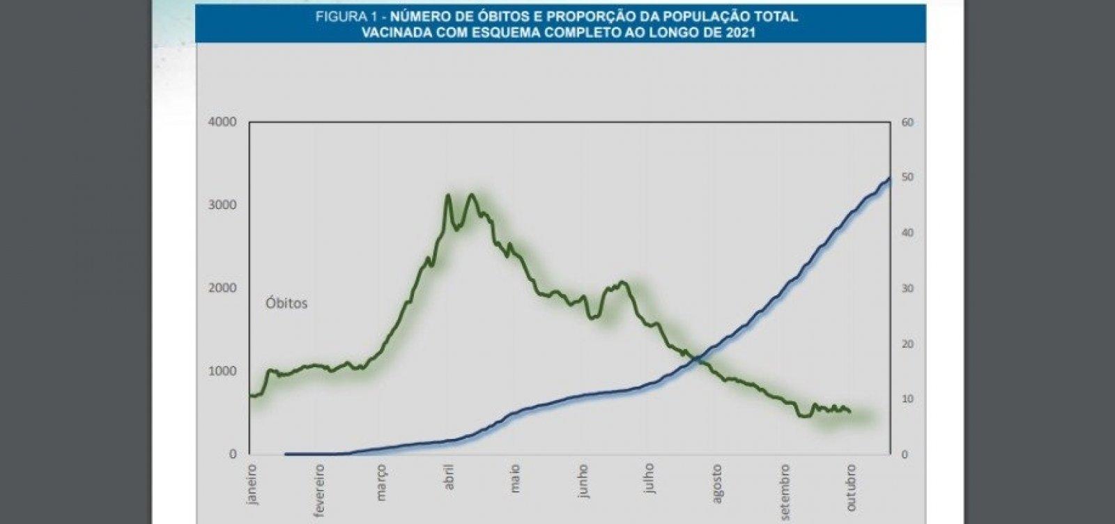 Consequência da vacinação, transmissão da Covid-19 está em queda no Brasil, indica Fiocruz