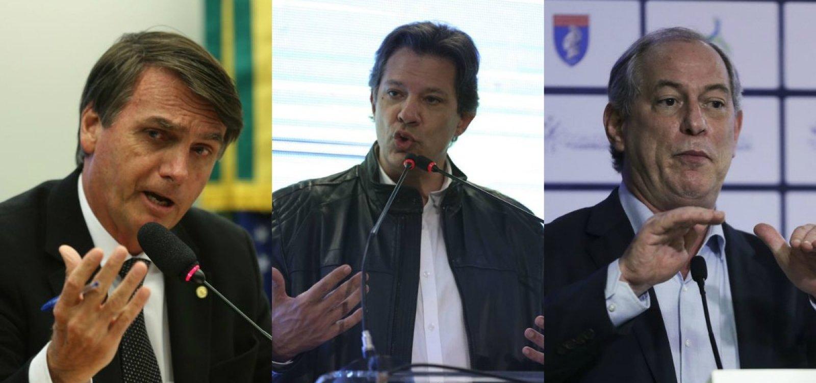 Datafolha: Bolsonaro chega a 28% e Haddad sobe para 16%; Ciro lidera no 2º turno